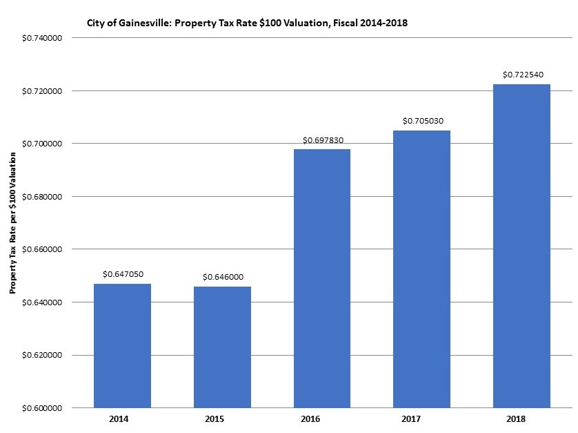 Property Tax Rate $100 Valuation Fiscal 2014-2018 Graph