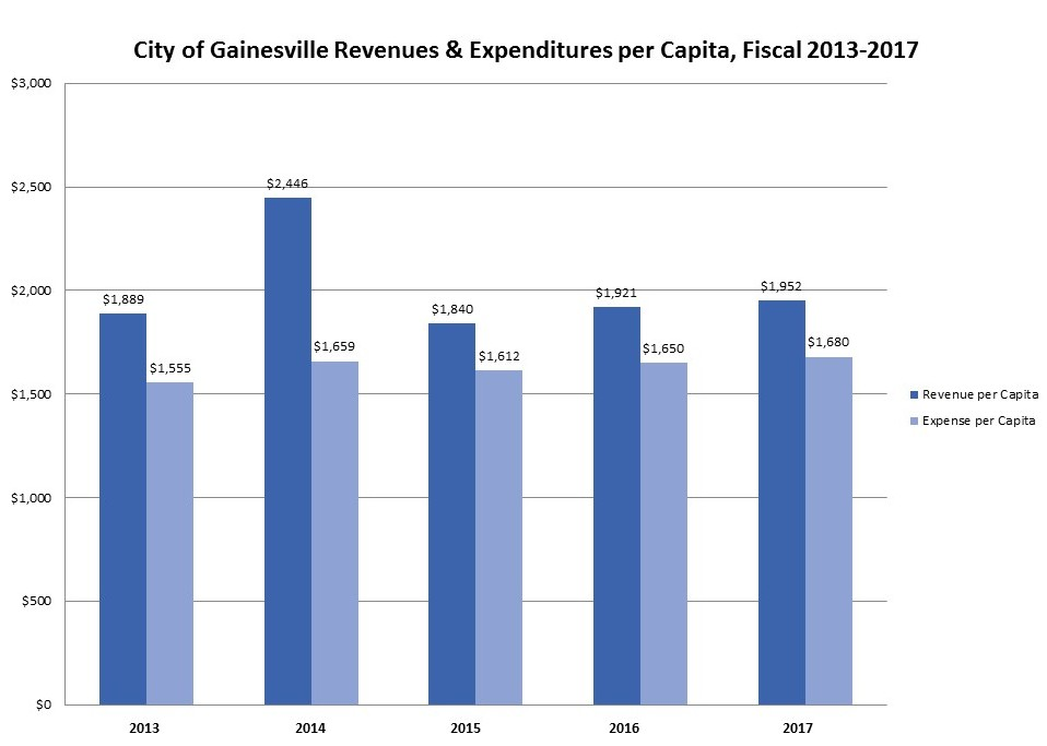 Revenues and Expenditures per Capita, Fiscal 2013-2017 Graph