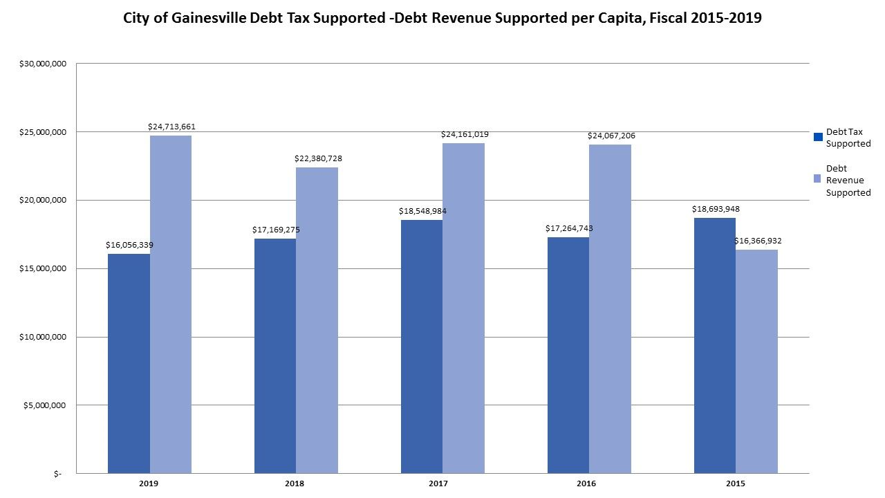 Debt Tax Supported FY 2015 2019